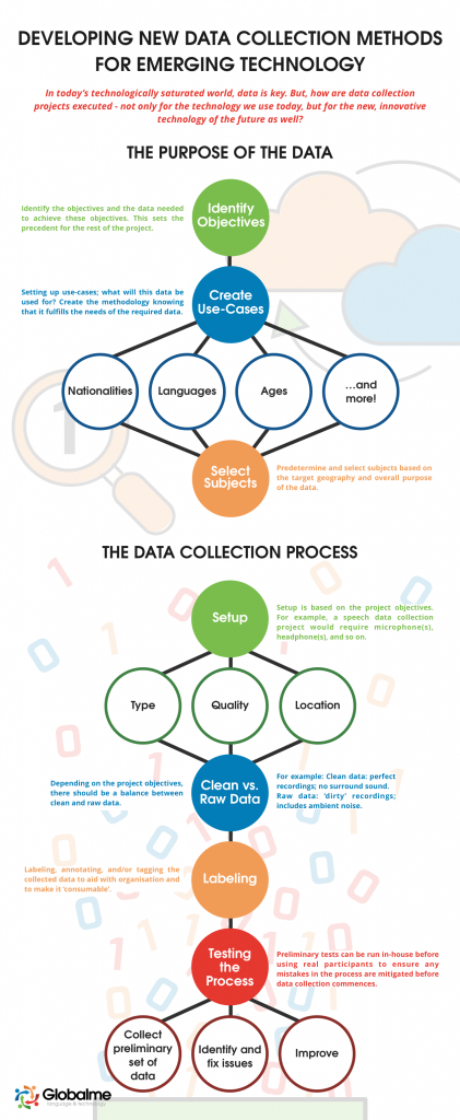 Developing New Data Collection Methods Infographic