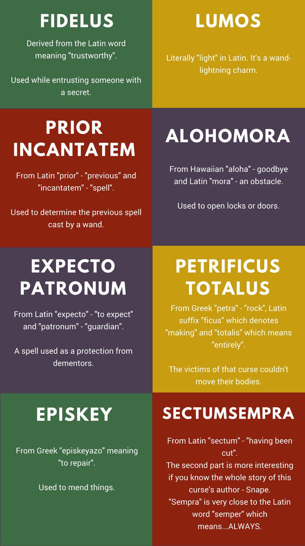 harry potter spells and charms translation summa linguae