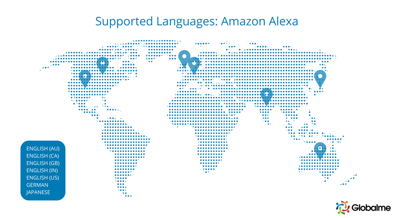 amazon alexa languages Voice Assistants Compared