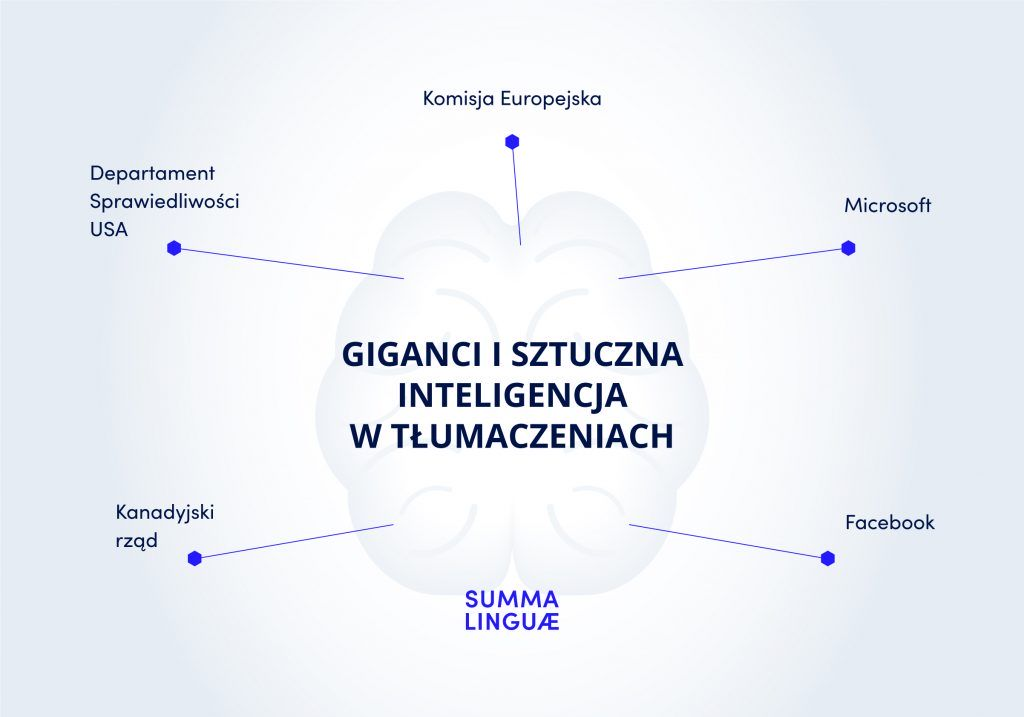 giganci i sztuczna inteligencja w tłumaczeniach_infografika